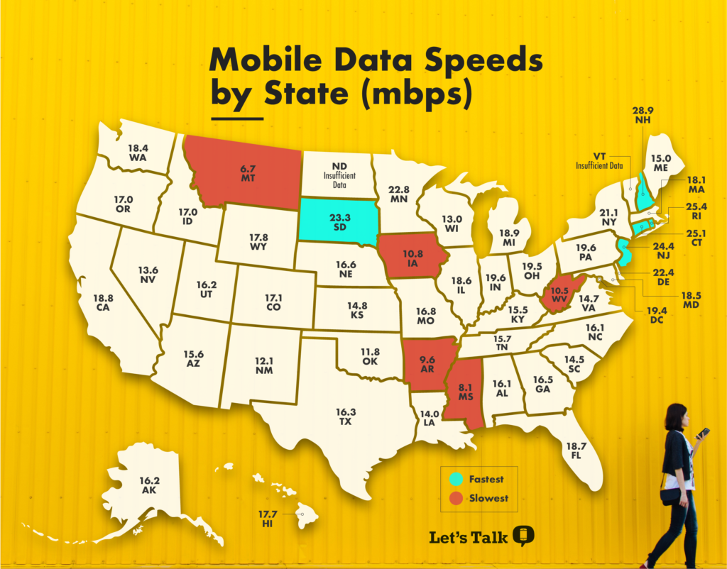 mobile data speeds by state